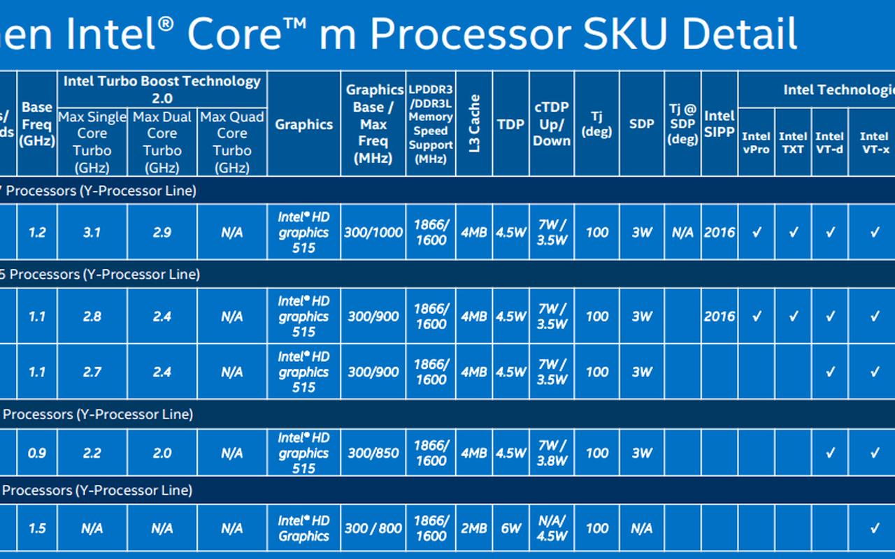 Skylake-productoverzicht: Core M-serie