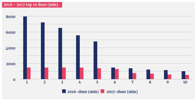 NBIP DDoS 2018