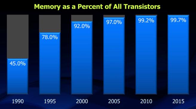 Aandeel geheugen in transistorproductie