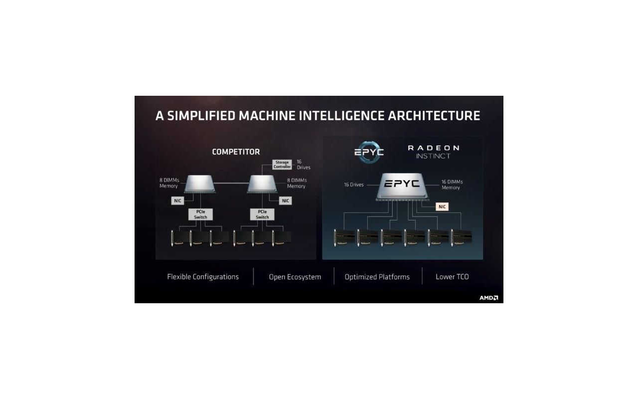AMD EPYC slides uitgelekt