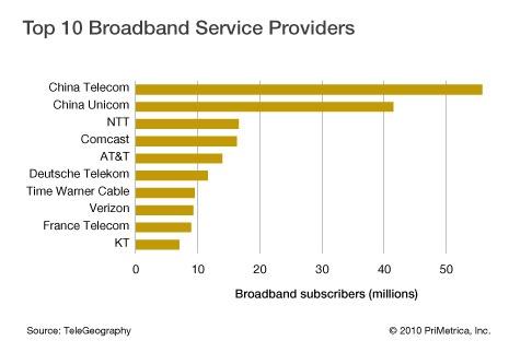 ISP top 10