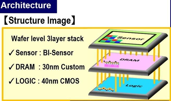 Sony-sensor met drie lagen