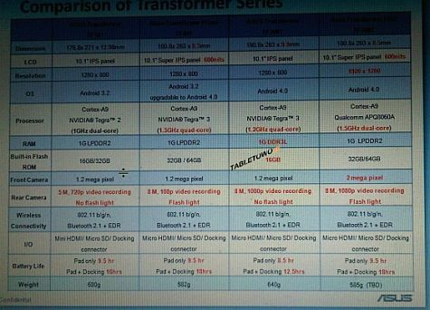 Asus tablet line-up MWC