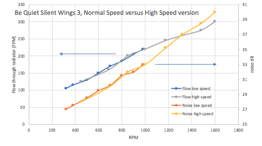 Be Quiet Silent Wings 3 normal vs high speed