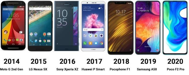 Telefoons van gemiddeld formaat, 2014-2020