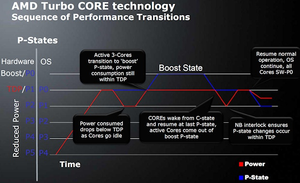 AMD Turbo Core-technologie