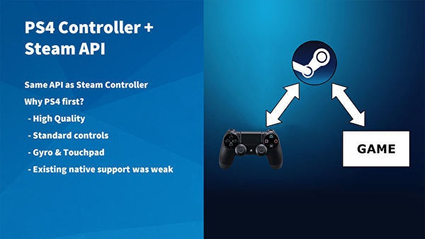 Steam PS4 controller
