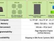 IBM Power System S822LC
