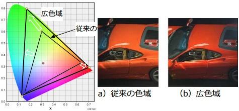 NHK Super Hi-Vision specificatie goedgekeurd door ITU