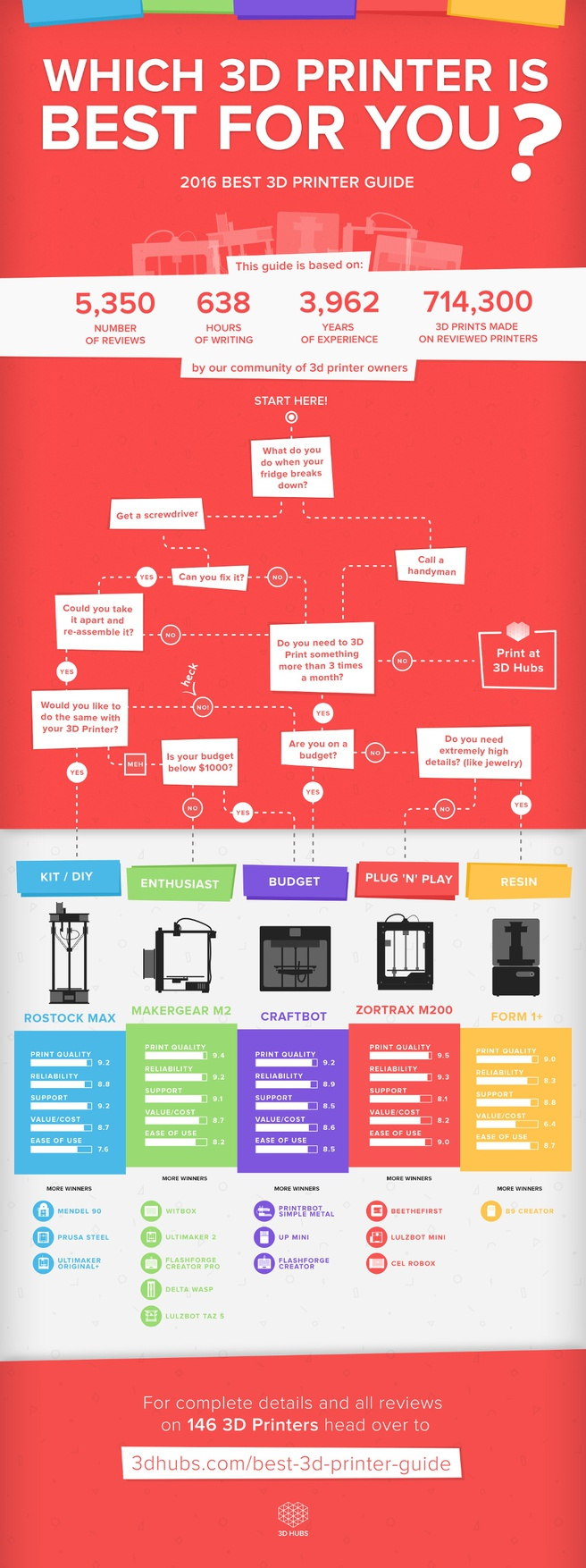 3d hubs infographic guide