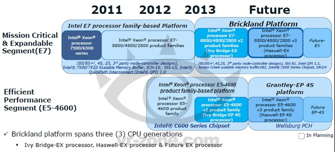 Intel-roadmap Brickland en Grantley-EP