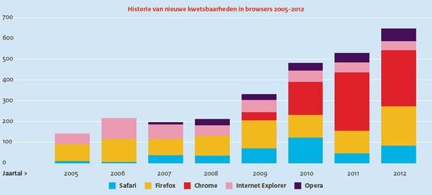 Steeds meer kwetsbaarheden in browsers