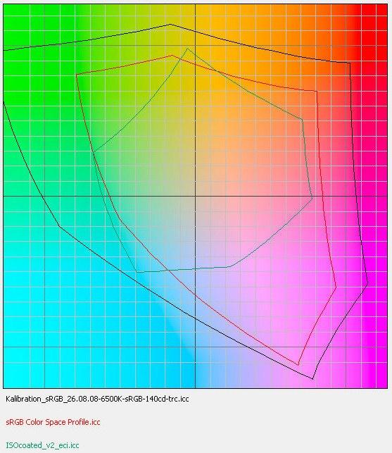 Color space projectie