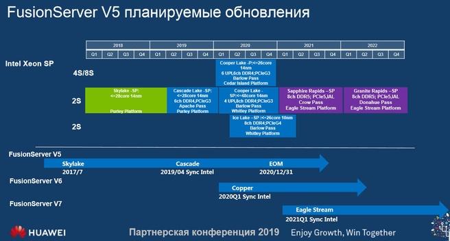 Intel Xeon-roadmap 2018-2022 uit Huawei-presentatie