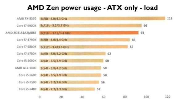 AMD Zen stroomverbruik PC Canard