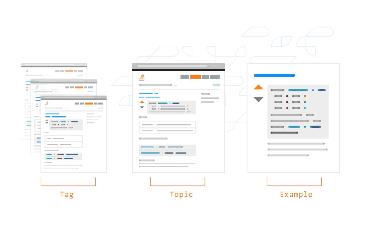Stack Overflow Documentation