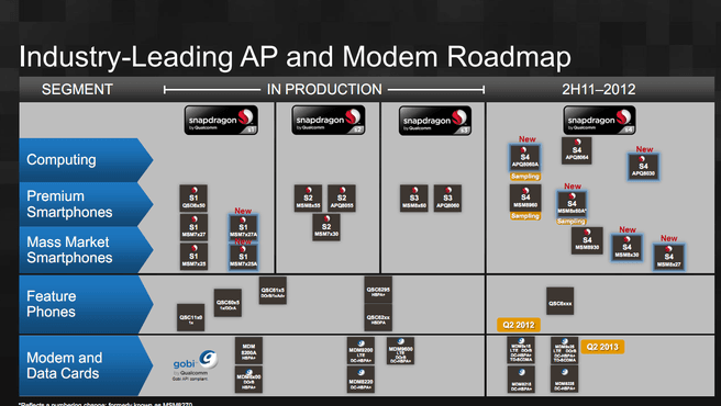 Roadmap Qualcomm Snapdragon 2012