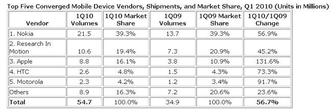 Marktaandelen smartphonemarkt (bron: IDC)