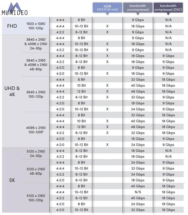 Hdmi 2.1 chart
