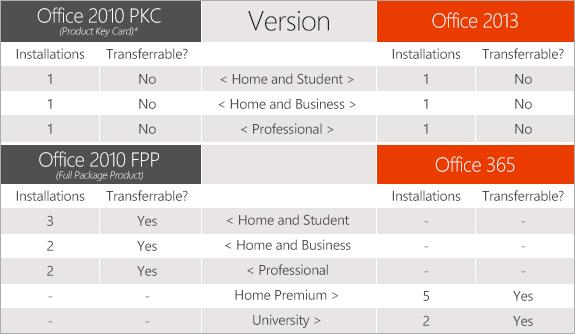 Office 2010_2013_365 licentie vergelijking