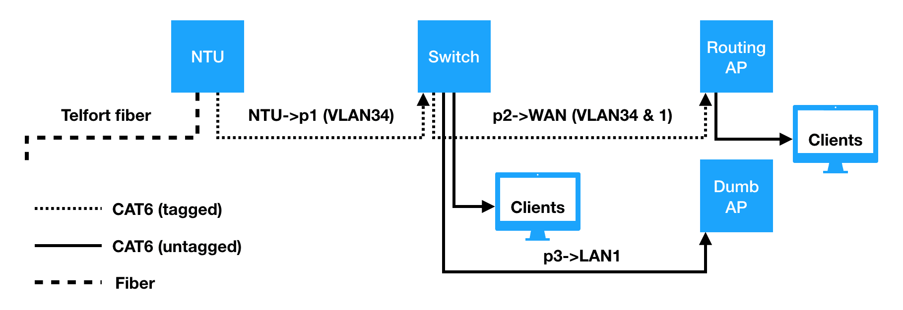 VLAN tagging on OpenWRT/managed switches - Atomstar's blog