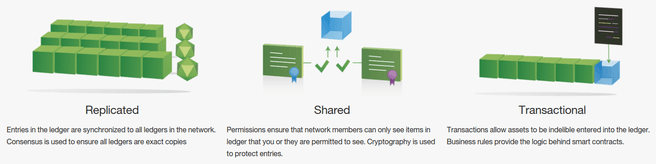 IBM Blockchain uitleg