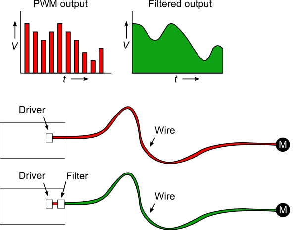 The effect of the output filter