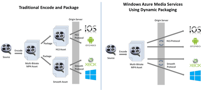 Windows Azure Media Services: gebruik van Dynamic Packaging