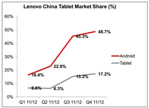 Lenovo tablet marktaandeel