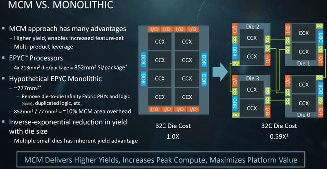 AMD Epyc-ontwerp