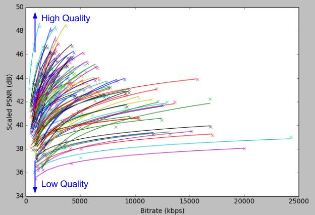 Netflix Peak Signal-To-Noise Ratio bitrate