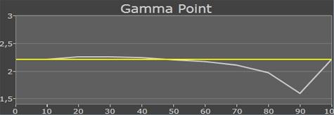 Samsung D5000 gamma outofbox