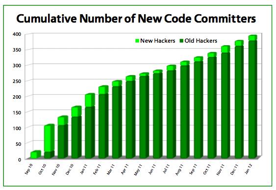 Aantal ontwikkelaars actief in The Document Foundation