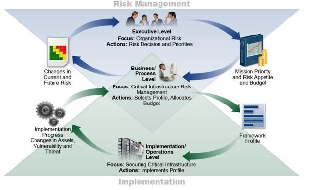 NIST framework cybersecurity