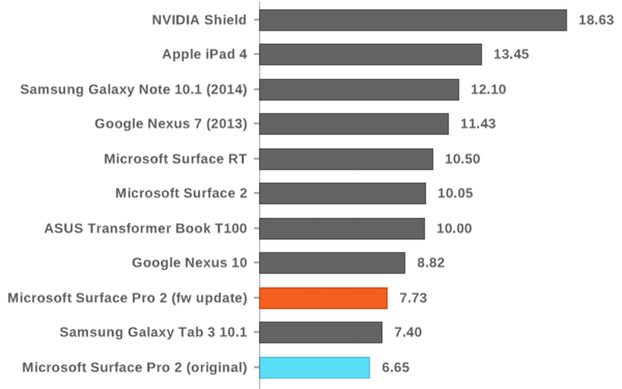 AnandTech-accutest van Surface Pro 2 na firmware-update