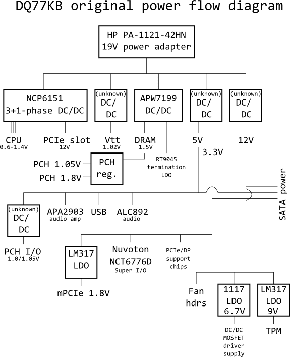 Power flow diagram of DQ77KB