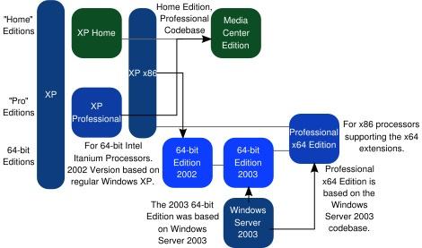 Schema die de belangrijkste edities van Windows XP weergeeft