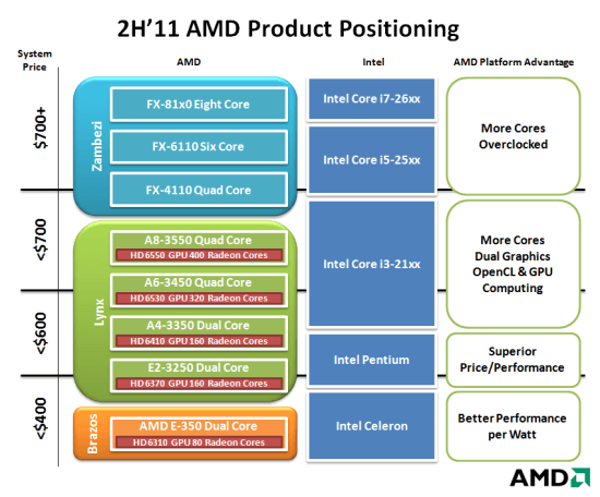 AMD Bulldozer positionering