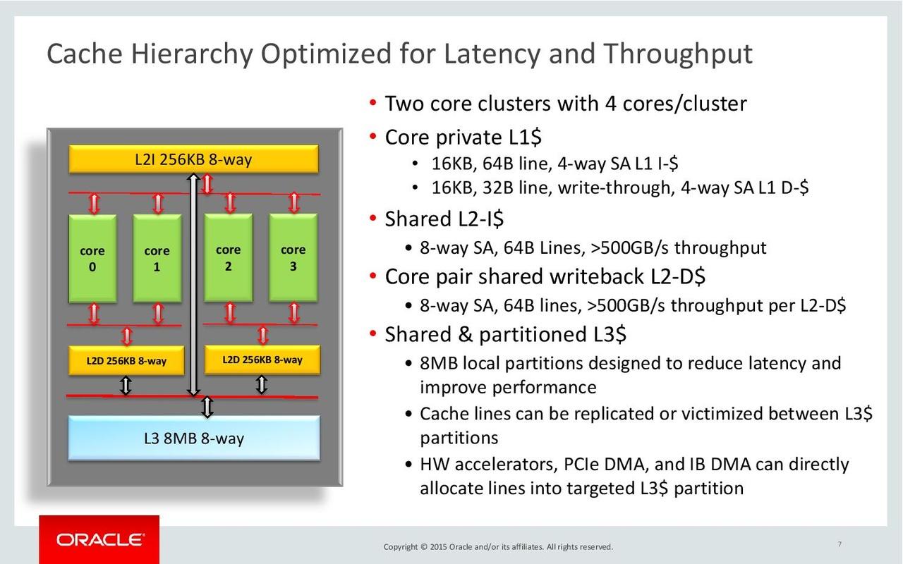 Oracle Sonoma Hot Chips slides