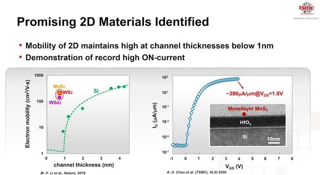 2D-materialen TSMC-transistors