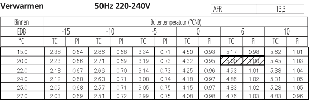 Daikin FTXZ35N capaciteitstabel