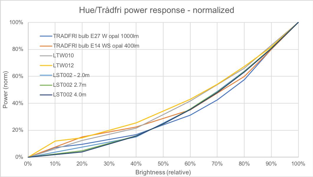 Hue and Trådfri brightness to normalized power calibration