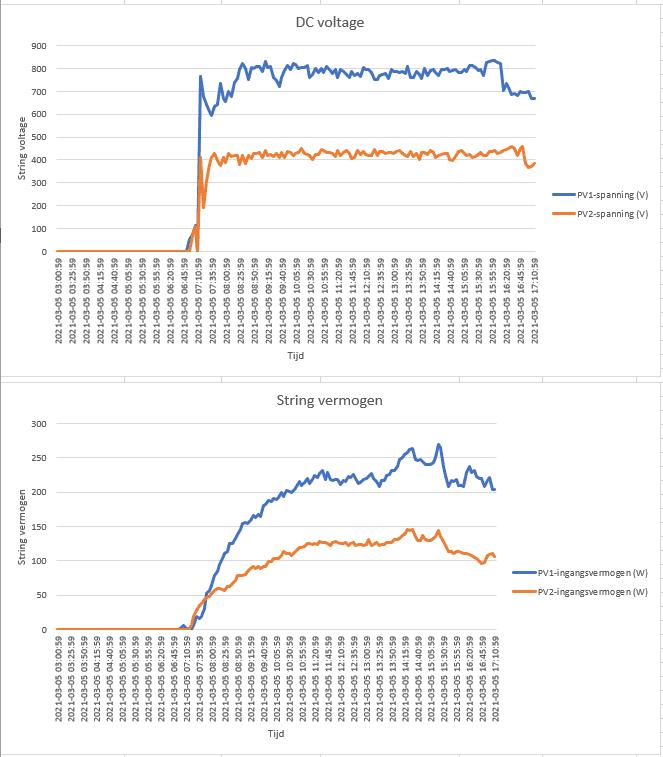 https://tweakers.net/i/QBuCrQX7UaINPR0AM5Xb8CrCx2s=/full-fit-in/4000x4000/filters:no_upscale():fill(white):strip_exif()/f/image/nIWW2uyssKD9YXfMAncQV1nQ.png?f=user_large