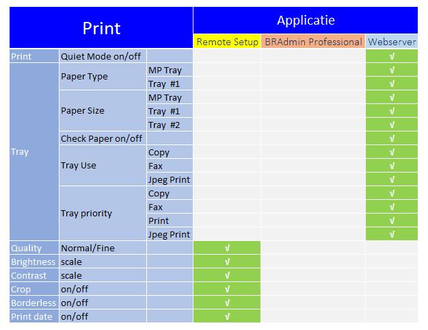 beheerssoftware_functies_print