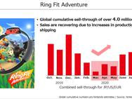 Nintendo-kwartaalcijfers Q2 2020 (FY Q1 2021)