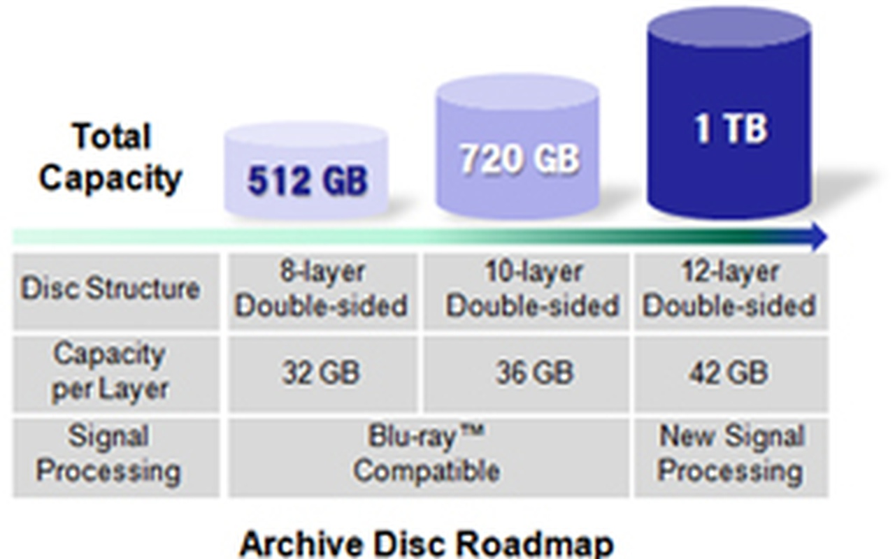 Pioneer blu-ray 256GB per laag