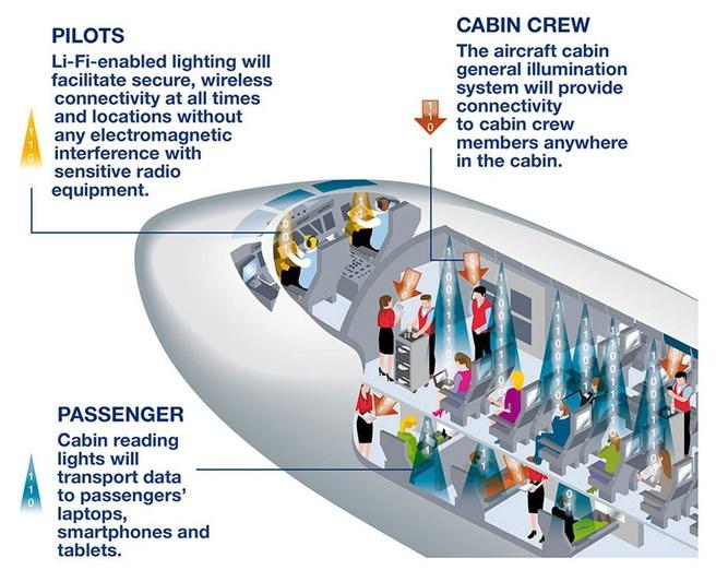 Airbus omarmt lifi