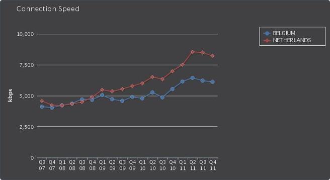 Verloop van internetsnelheden in Nederland en België
