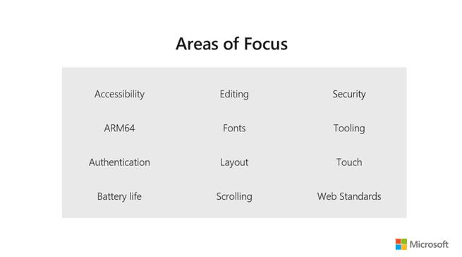 Microsoft Edge Chromium focus