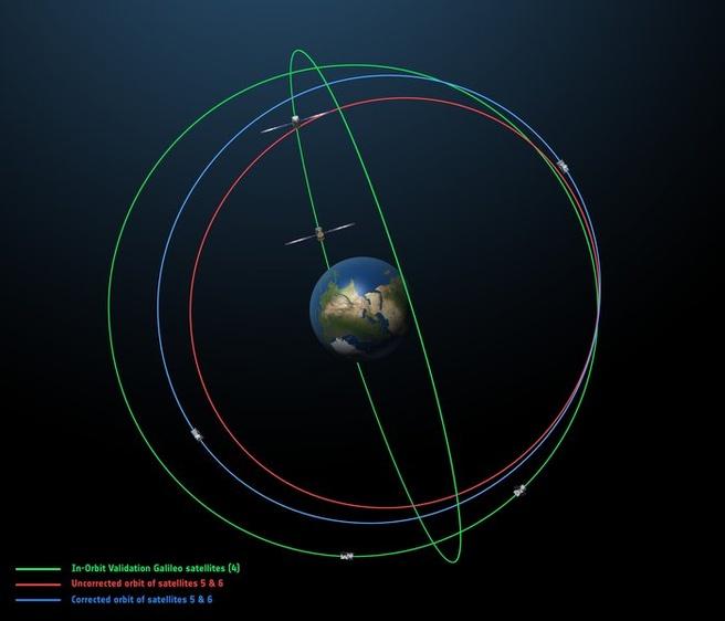 Gecorrigeerde banen Galileo